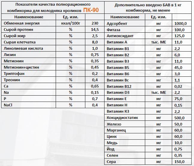 состав комбикорма ПК-90 для кроликов